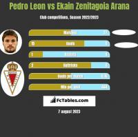 Pedro Leon vs Ekain Zenitagoia Arana h2h player stats