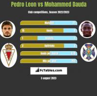 Pedro Leon vs Mohammed Dauda h2h player stats