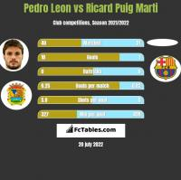 Pedro Leon vs Ricard Puig Marti h2h player stats