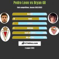 Pedro Leon vs Bryan Gil h2h player stats
