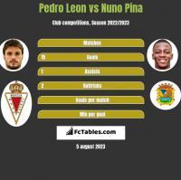 Pedro Leon vs Nuno Pina h2h player stats