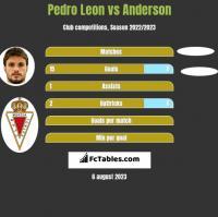 Pedro Leon vs Anderson h2h player stats