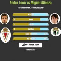 Pedro Leon vs Miguel Atienza h2h player stats