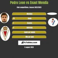 Pedro Leon vs Enaut Mendia h2h player stats