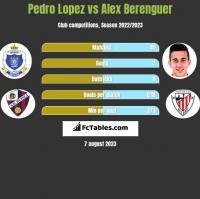 Pedro Lopez vs Alex Berenguer h2h player stats