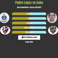 Pedro Lopez vs Coke h2h player stats