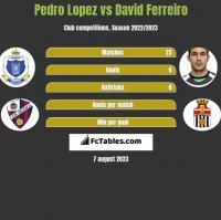 Pedro Lopez vs David Ferreiro h2h player stats