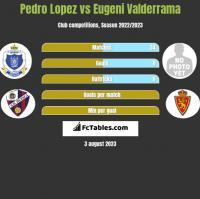 Pedro Lopez vs Eugeni Valderrama h2h player stats