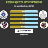 Pedro Lopez vs Javier Ontiveros h2h player stats