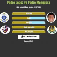 Pedro Lopez vs Pedro Mosquera h2h player stats