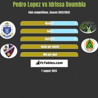 Pedro Lopez vs Idrissa Doumbia h2h player stats