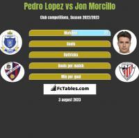 Pedro Lopez vs Jon Morcillo h2h player stats