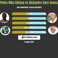 Pedro Mba Obiang vs Alejandro Daro Gomez h2h player stats