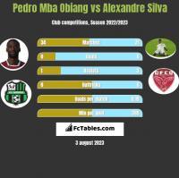 Pedro Mba Obiang vs Alexandre Silva h2h player stats