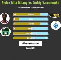 Pedro Mba Obiang vs Andriy Yarmolenko h2h player stats