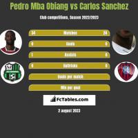 Pedro Mba Obiang vs Carlos Sanchez h2h player stats