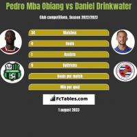 Pedro Mba Obiang vs Daniel Drinkwater h2h player stats