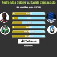 Pedro Mba Obiang vs Davide Zappacosta h2h player stats