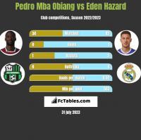 Pedro Mba Obiang vs Eden Hazard h2h player stats