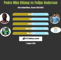Pedro Mba Obiang vs Felipe Anderson h2h player stats