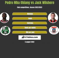 Pedro Mba Obiang vs Jack Wilshere h2h player stats