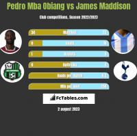 Pedro Mba Obiang vs James Maddison h2h player stats