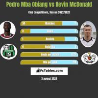 Pedro Mba Obiang vs Kevin McDonald h2h player stats