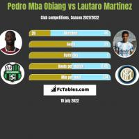 Pedro Mba Obiang vs Lautaro Martinez h2h player stats