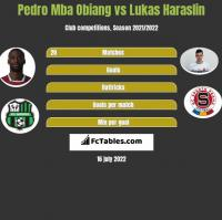 Pedro Mba Obiang vs Lukas Haraslin h2h player stats