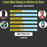 Pedro Mba Obiang vs Marten De Roon h2h player stats
