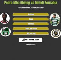 Pedro Mba Obiang vs Mehdi Bourabia h2h player stats