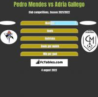 Pedro Mendes vs Adria Gallego h2h player stats