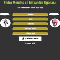 Pedro Mendes vs Alexandru Tiganasu h2h player stats