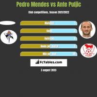 Pedro Mendes vs Ante Puljic h2h player stats