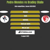 Pedro Mendes vs Bradley Diallo h2h player stats