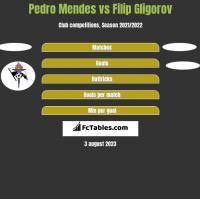 Pedro Mendes vs Filip Gligorov h2h player stats