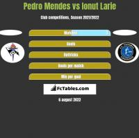 Pedro Mendes vs Ionut Larie h2h player stats