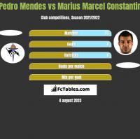 Pedro Mendes vs Marius Marcel Constantin h2h player stats