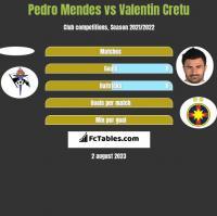 Pedro Mendes vs Valentin Cretu h2h player stats