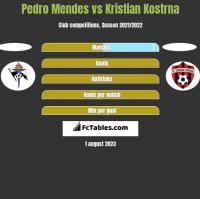 Pedro Mendes vs Kristian Kostrna h2h player stats
