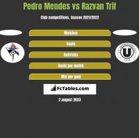 Pedro Mendes vs Razvan Trif h2h player stats