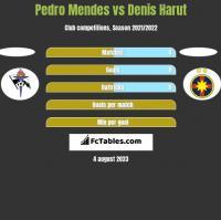 Pedro Mendes vs Denis Harut h2h player stats