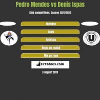 Pedro Mendes vs Denis Ispas h2h player stats