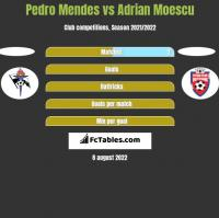 Pedro Mendes vs Adrian Moescu h2h player stats
