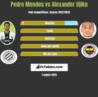 Pedro Mendes vs Alexander Djiku h2h player stats