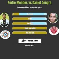 Pedro Mendes vs Daniel Congre h2h player stats
