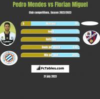 Pedro Mendes vs Florian Miguel h2h player stats
