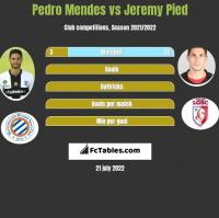 Pedro Mendes vs Jeremy Pied h2h player stats