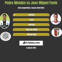Pedro Mendes vs Jose Miguel Fonte h2h player stats