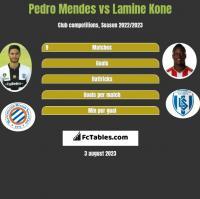 Pedro Mendes vs Lamine Kone h2h player stats